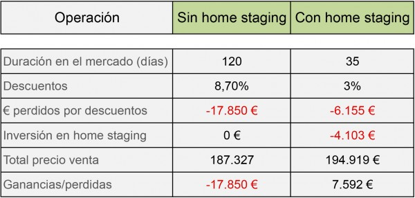 Home staging, una inversión altamente rentable