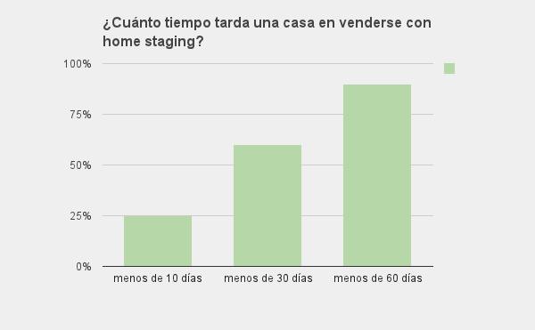 ¿Cuánto tiempo tarda una casa en venderse con home staging?